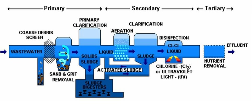 Waterwater treatment process | Overseas Motors
